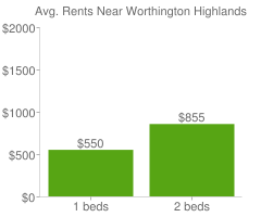 Graph of average rent prices for Worthington Highlands Columbus